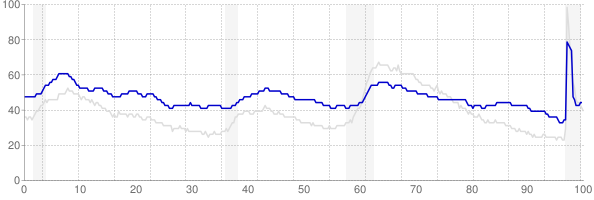 Alaska monthly unemployment rate chart from 1990 to February 2021